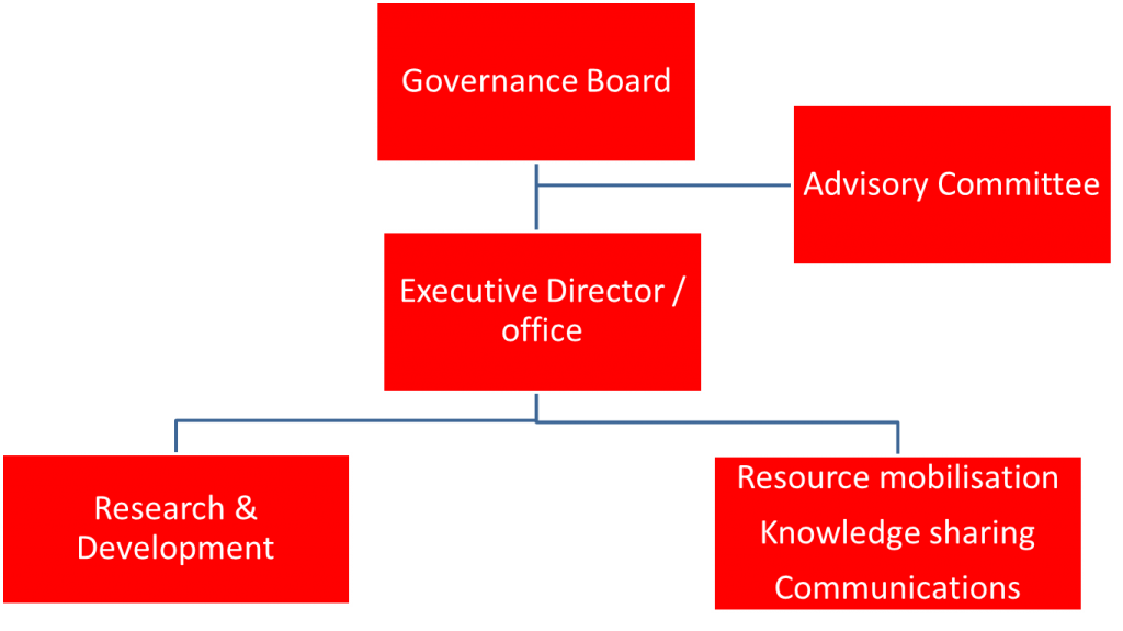 figure 9 organisation structure